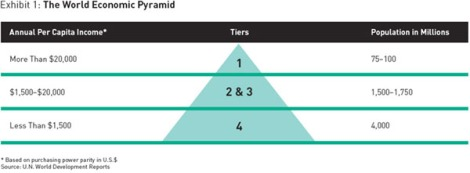 world_economic_pyramid2